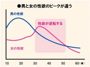 性欲のピークを表したグラフ